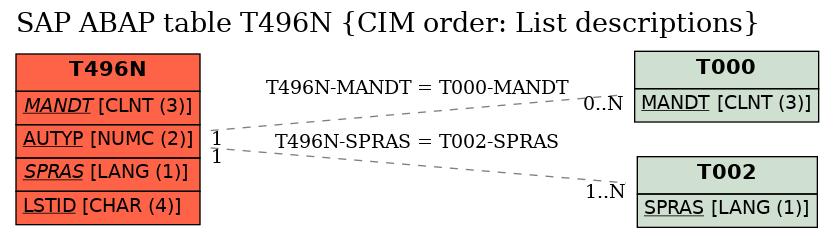 SAP ABAP Table T496N (CIM order: List descriptions) - SAP