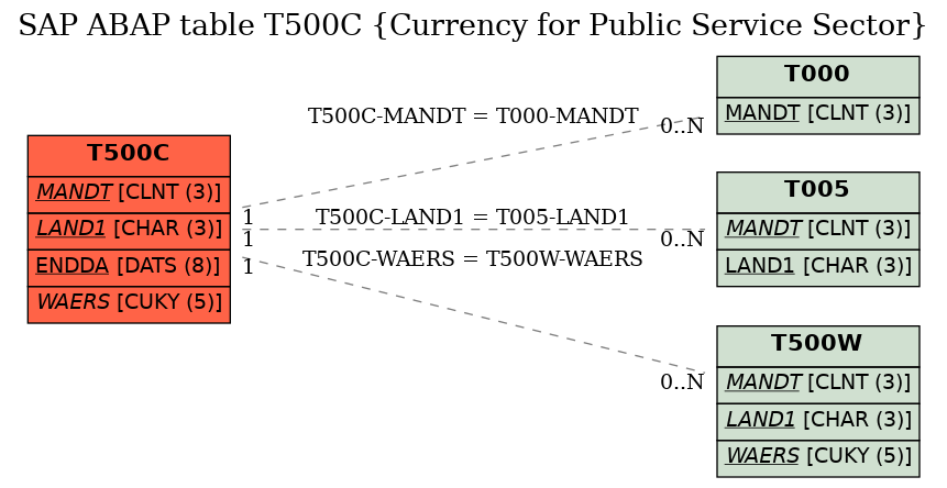E-R Diagram for table T500C (Currency for Public Service Sector)