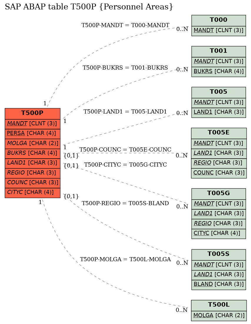 E-R Diagram for table T500P (Personnel Areas)