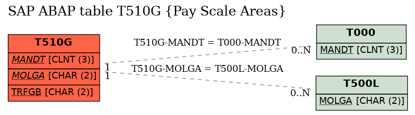 E-R Diagram for table T510G (Pay Scale Areas)