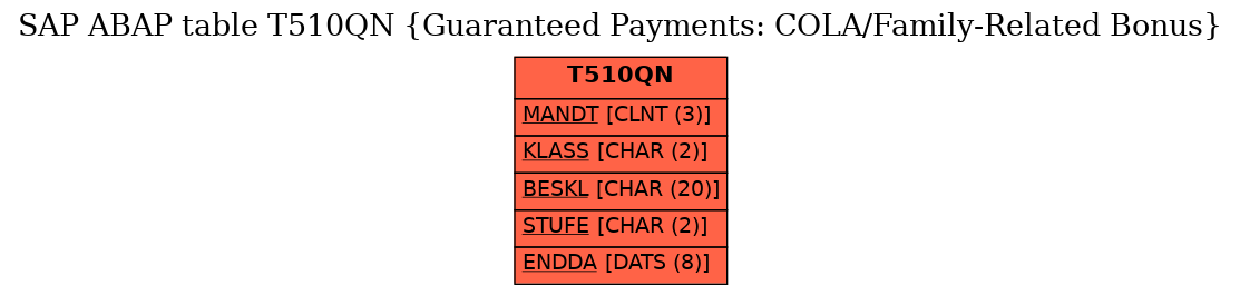 E-R Diagram for table T510QN (Guaranteed Payments: COLA/Family-Related Bonus)