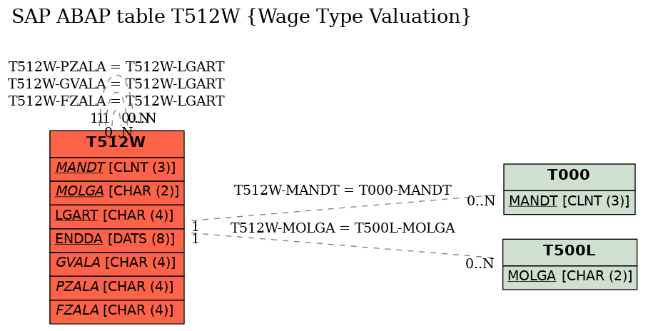 E-R Diagram for table T512W (Wage Type Valuation)