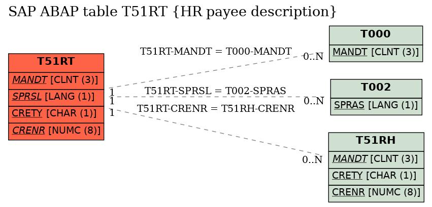 E-R Diagram for table T51RT (HR payee description)