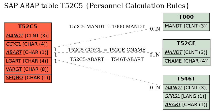 E-R Diagram for table T52C5 (Personnel Calculation Rules)