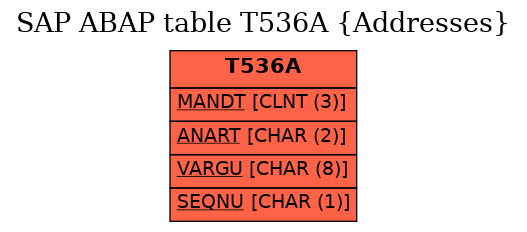 E-R Diagram for table T536A (Addresses)