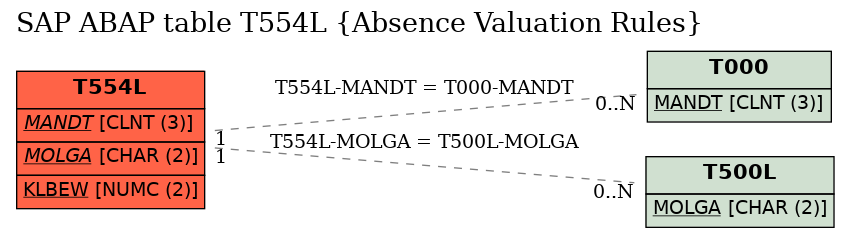 E-R Diagram for table T554L (Absence Valuation Rules)