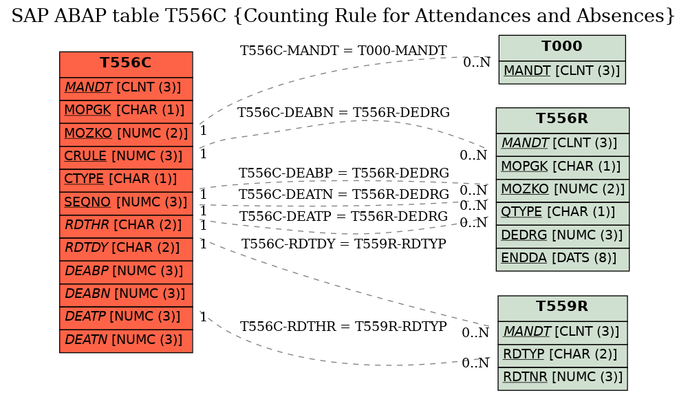 E-R Diagram for table T556C (Counting Rule for Attendances and Absences)