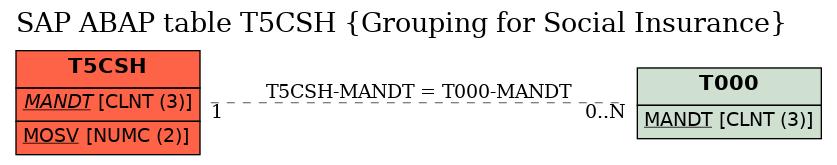 E-R Diagram for table T5CSH (Grouping for Social Insurance)