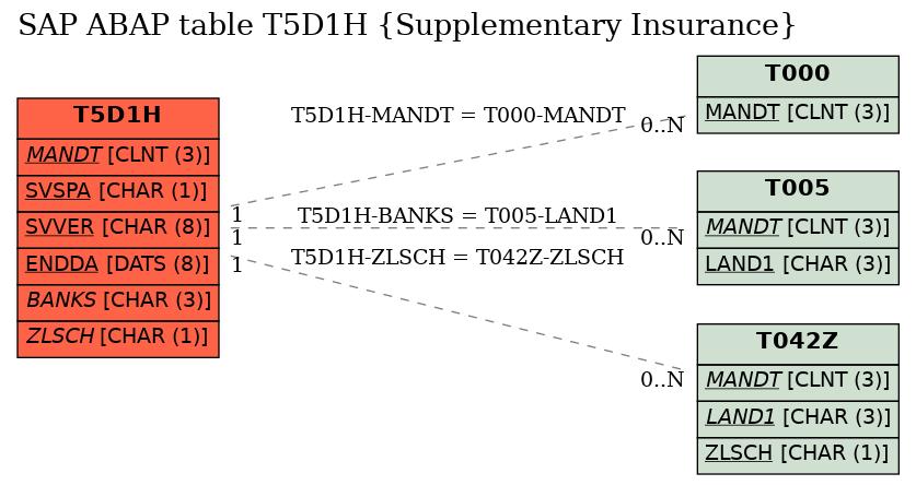 E-R Diagram for table T5D1H (Supplementary Insurance)