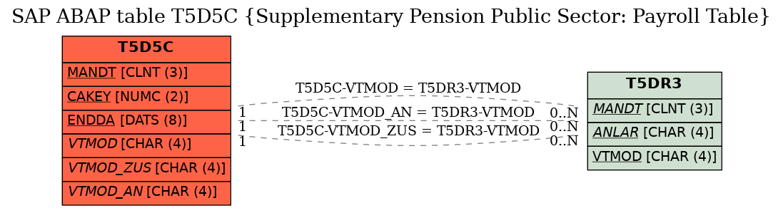 E-R Diagram for table T5D5C (Supplementary Pension Public Sector: Payroll Table)