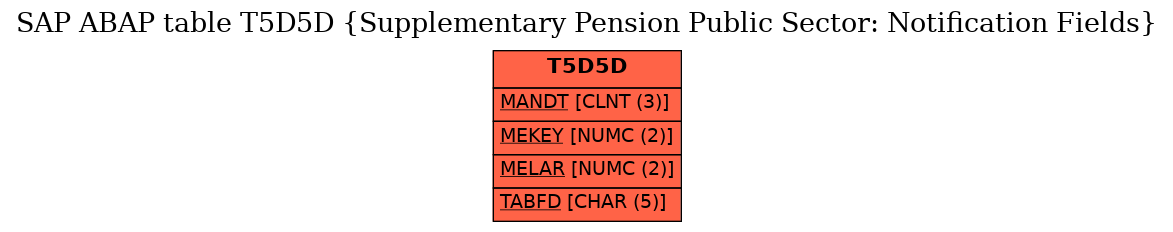 E-R Diagram for table T5D5D (Supplementary Pension Public Sector: Notification Fields)