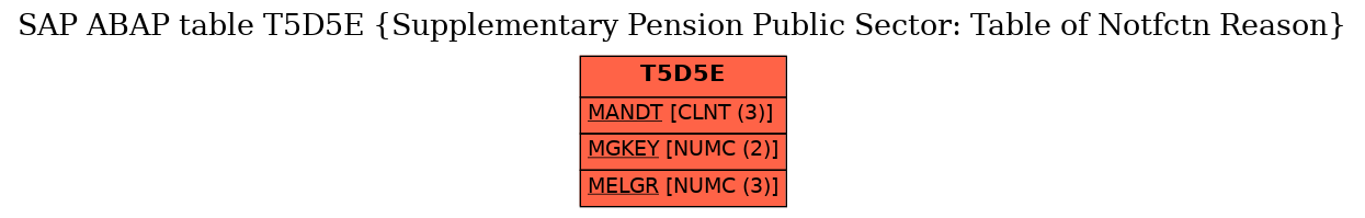 E-R Diagram for table T5D5E (Supplementary Pension Public Sector: Table of Notfctn Reason)