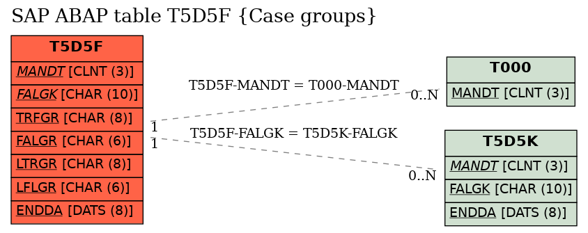 E-R Diagram for table T5D5F (Case groups)