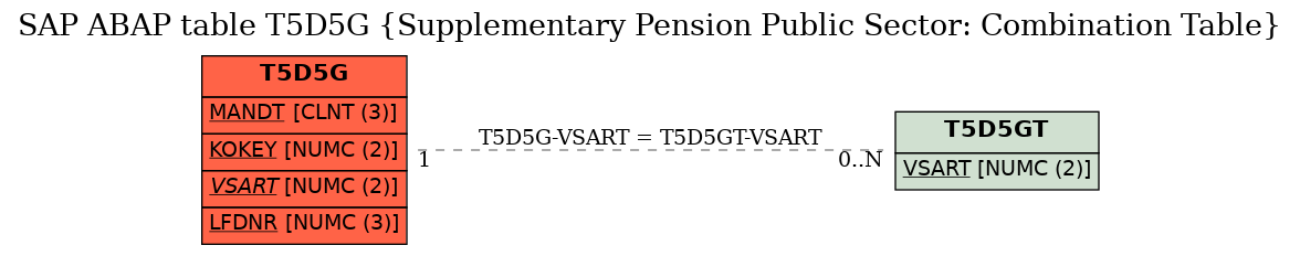 E-R Diagram for table T5D5G (Supplementary Pension Public Sector: Combination Table)