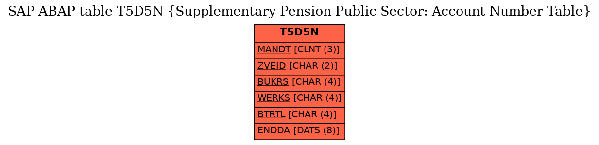 E-R Diagram for table T5D5N (Supplementary Pension Public Sector: Account Number Table)