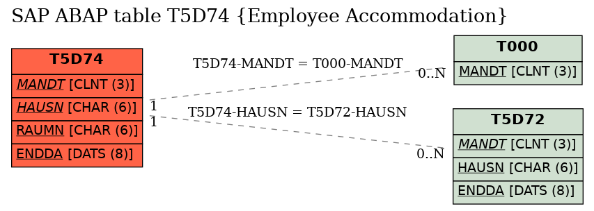 E-R Diagram for table T5D74 (Employee Accommodation)