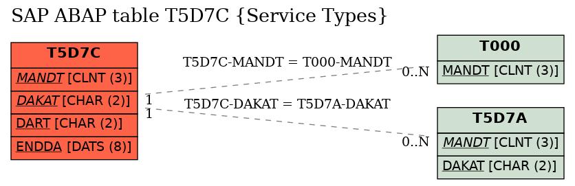 E-R Diagram for table T5D7C (Service Types)