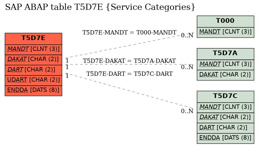 E-R Diagram for table T5D7E (Service Categories)