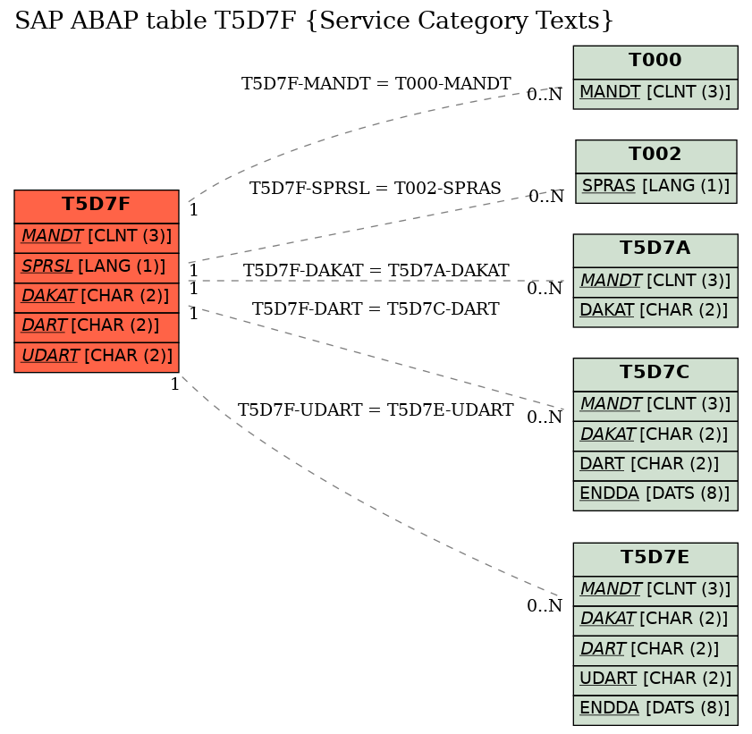 E-R Diagram for table T5D7F (Service Category Texts)