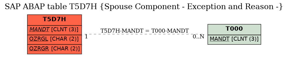 E-R Diagram for table T5D7H (Spouse Component - Exception and Reason -)
