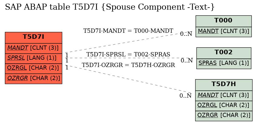 E-R Diagram for table T5D7I (Spouse Component -Text-)