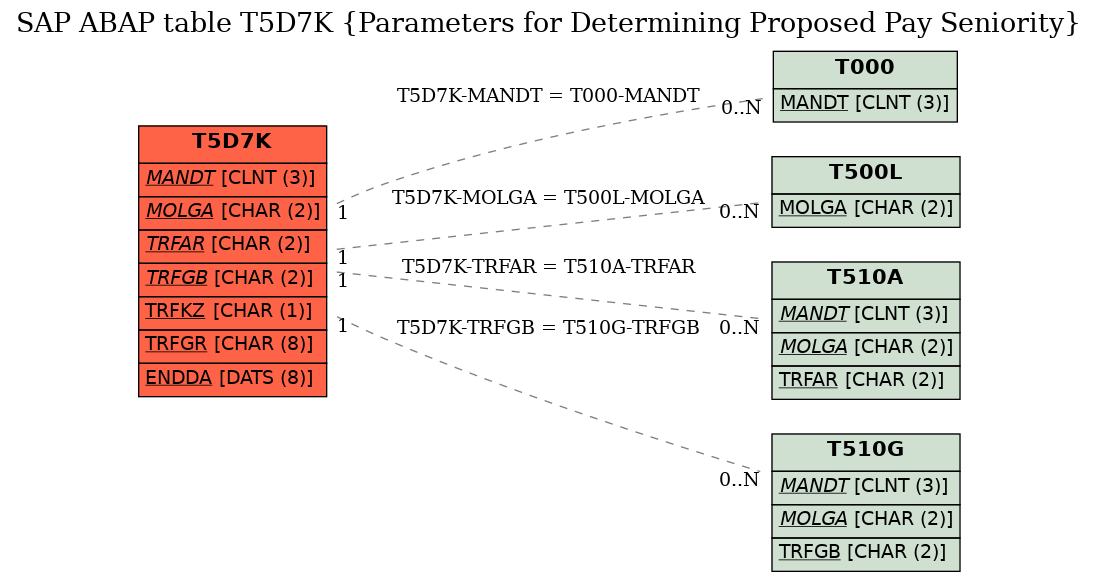 E-R Diagram for table T5D7K (Parameters for Determining Proposed Pay Seniority)
