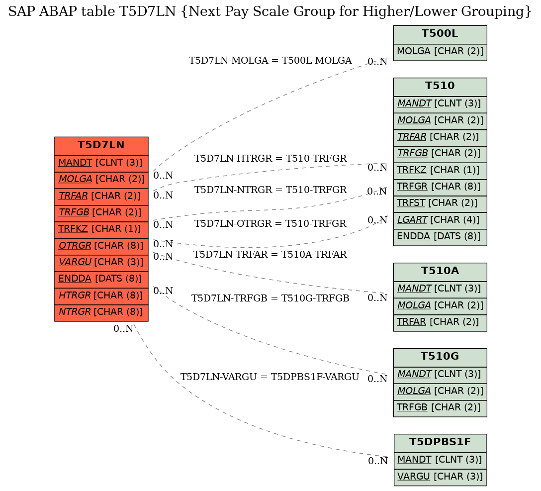 E-R Diagram for table T5D7LN (Next Pay Scale Group for Higher/Lower Grouping)