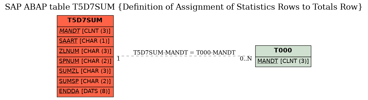 E-R Diagram for table T5D7SUM (Definition of Assignment of Statistics Rows to Totals Row)