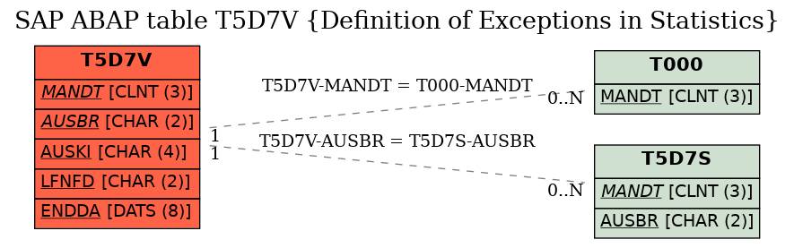 E-R Diagram for table T5D7V (Definition of Exceptions in Statistics)
