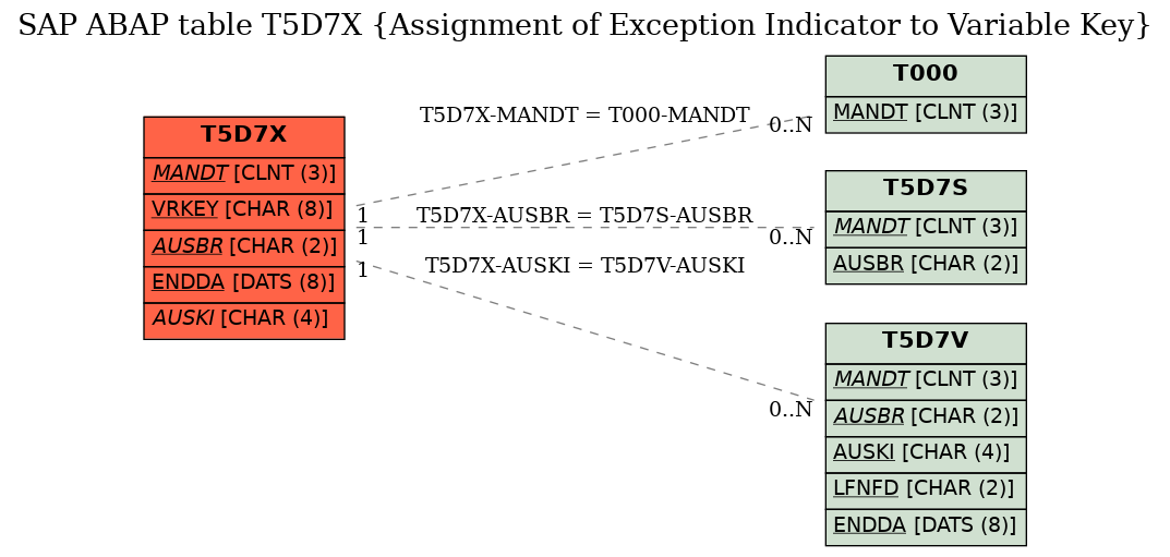 E-R Diagram for table T5D7X (Assignment of Exception Indicator to Variable Key)