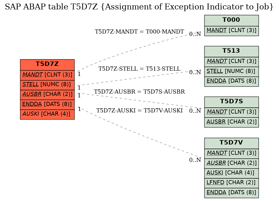 E-R Diagram for table T5D7Z (Assignment of Exception Indicator to Job)