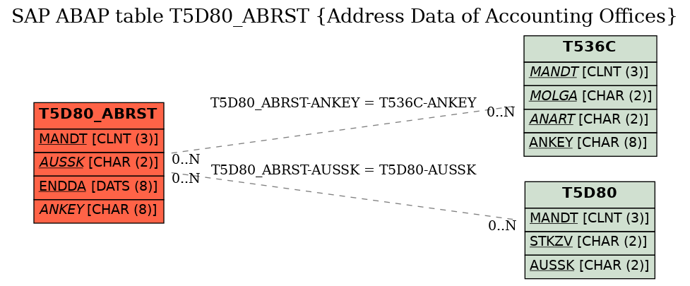 E-R Diagram for table T5D80_ABRST (Address Data of Accounting Offices)