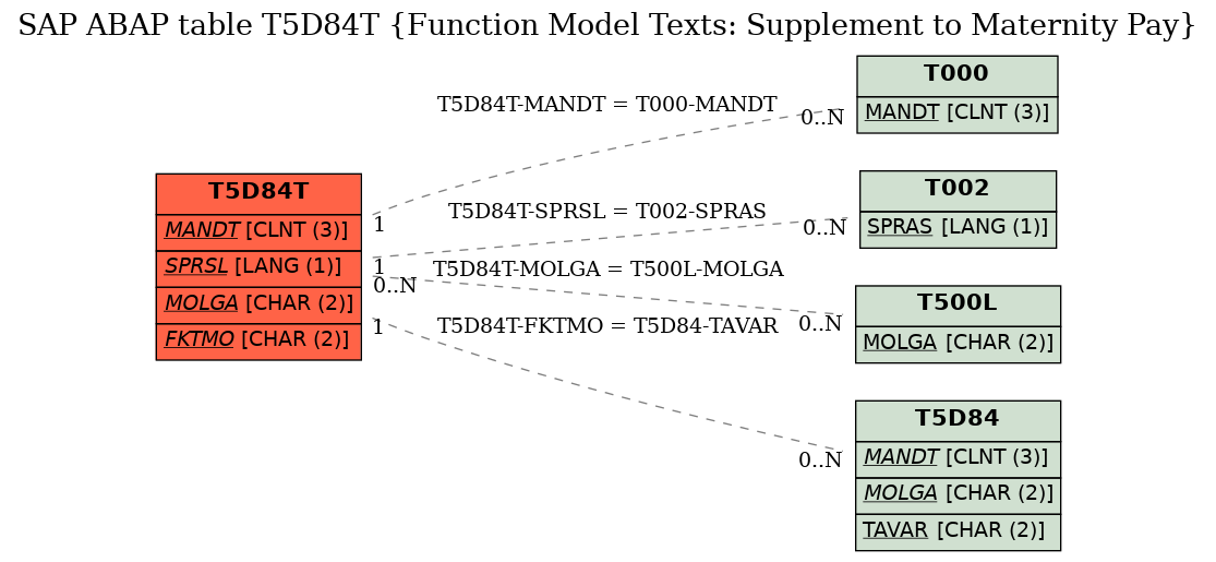 E-R Diagram for table T5D84T (Function Model Texts: Supplement to Maternity Pay)