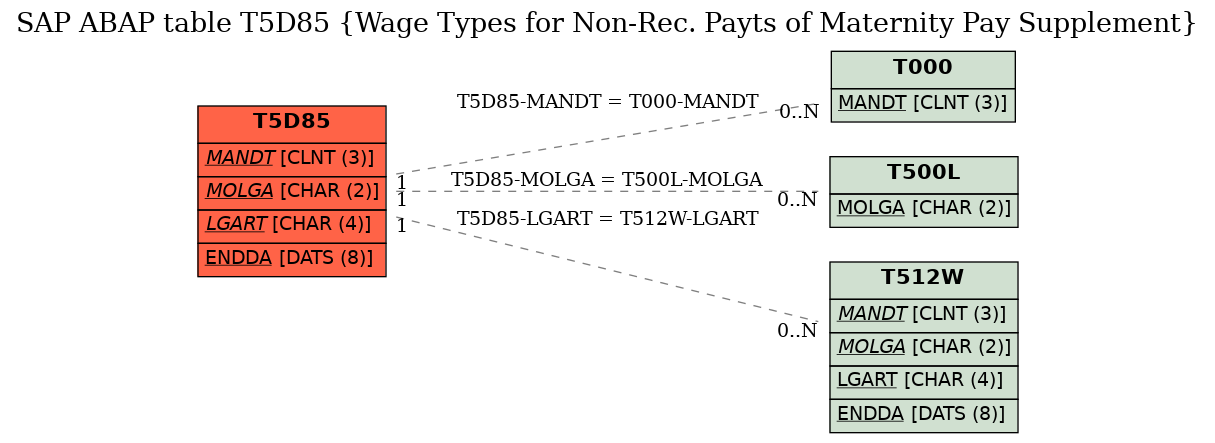 E-R Diagram for table T5D85 (Wage Types for Non-Rec. Payts of Maternity Pay Supplement)