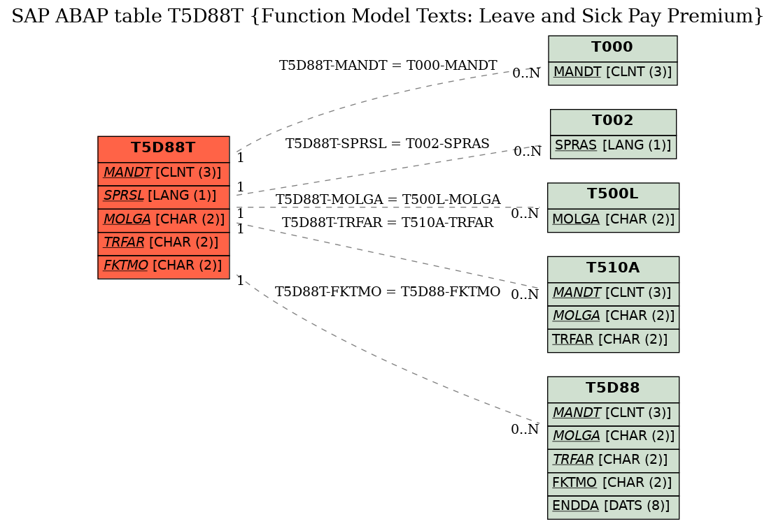 E-R Diagram for table T5D88T (Function Model Texts: Leave and Sick Pay Premium)