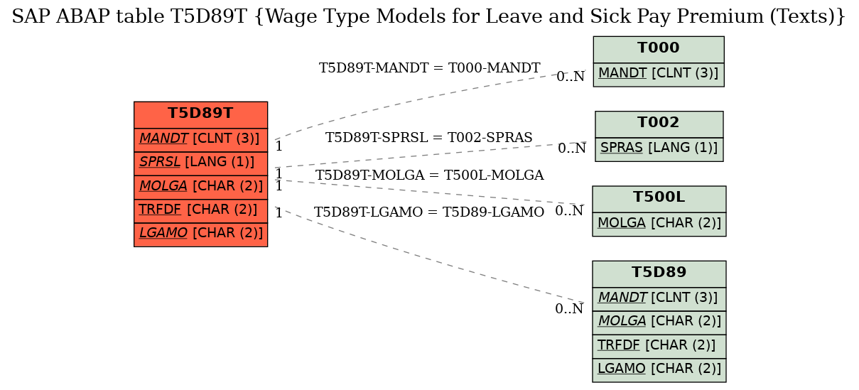 E-R Diagram for table T5D89T (Wage Type Models for Leave and Sick Pay Premium (Texts))
