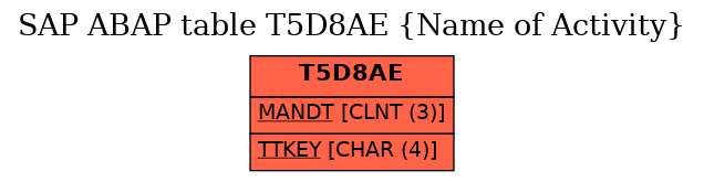 E-R Diagram for table T5D8AE (Name of Activity)