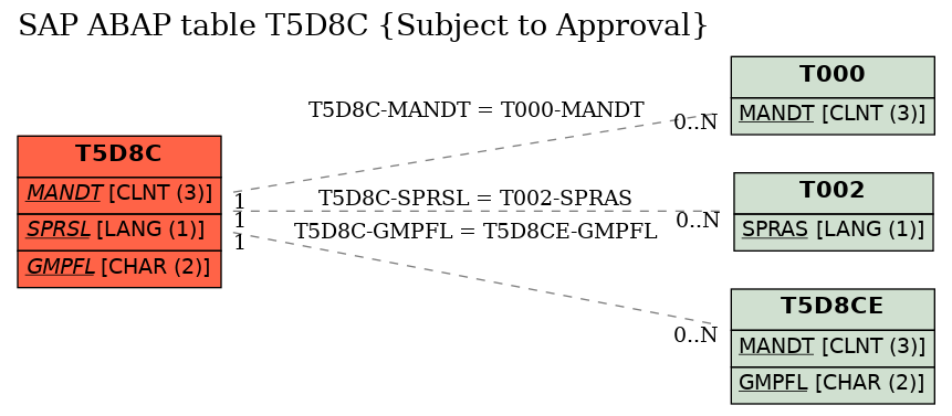 E-R Diagram for table T5D8C (Subject to Approval)