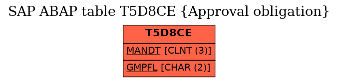 E-R Diagram for table T5D8CE (Approval obligation)