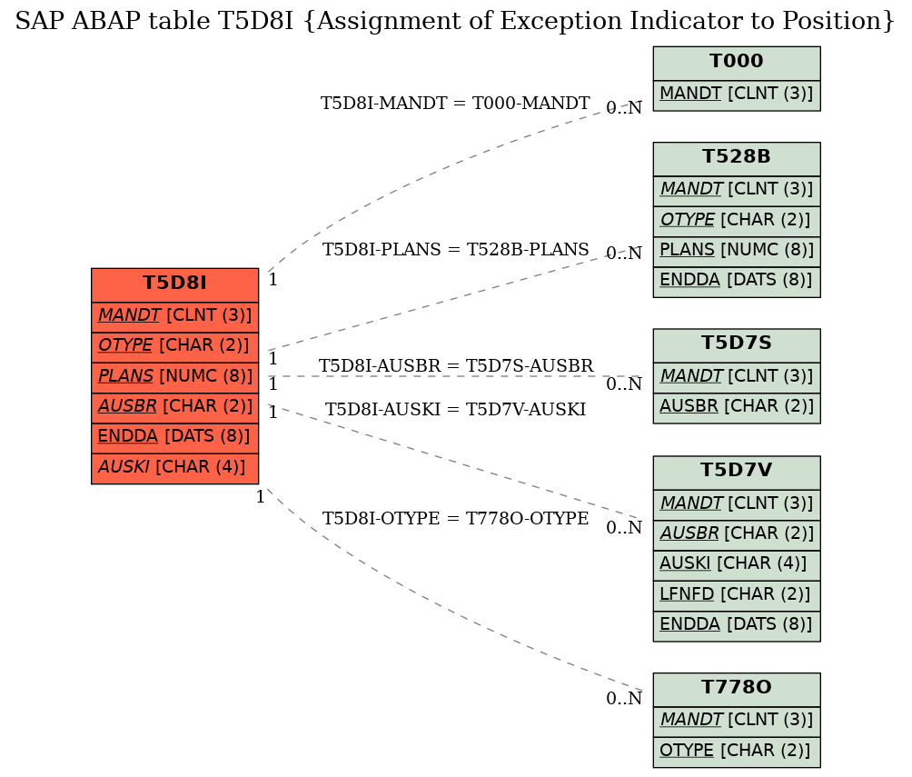 E-R Diagram for table T5D8I (Assignment of Exception Indicator to Position)