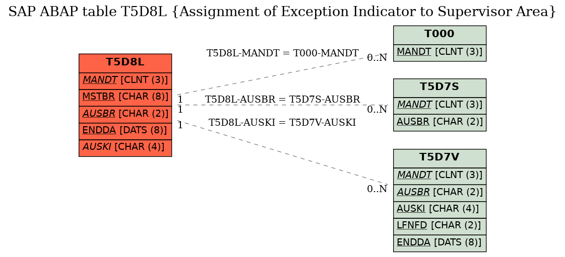 E-R Diagram for table T5D8L (Assignment of Exception Indicator to Supervisor Area)