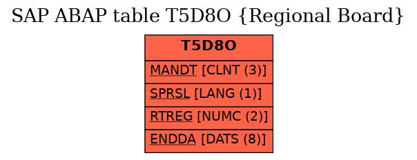 E-R Diagram for table T5D8O (Regional Board)