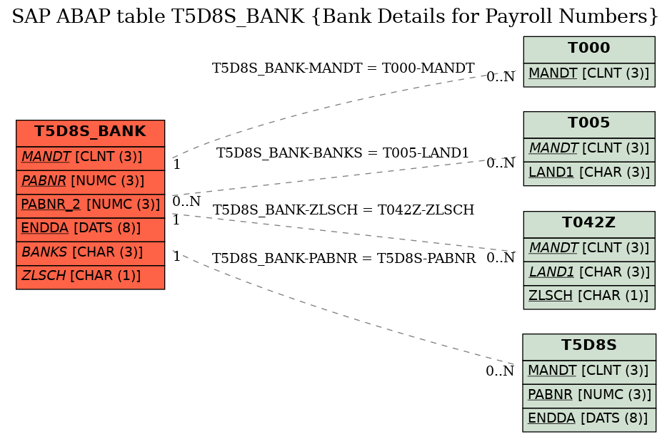 E-R Diagram for table T5D8S_BANK (Bank Details for Payroll Numbers)