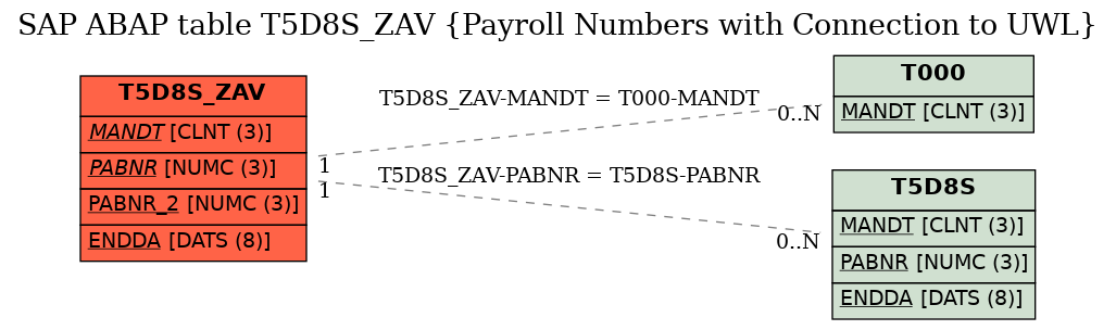 E-R Diagram for table T5D8S_ZAV (Payroll Numbers with Connection to UWL)