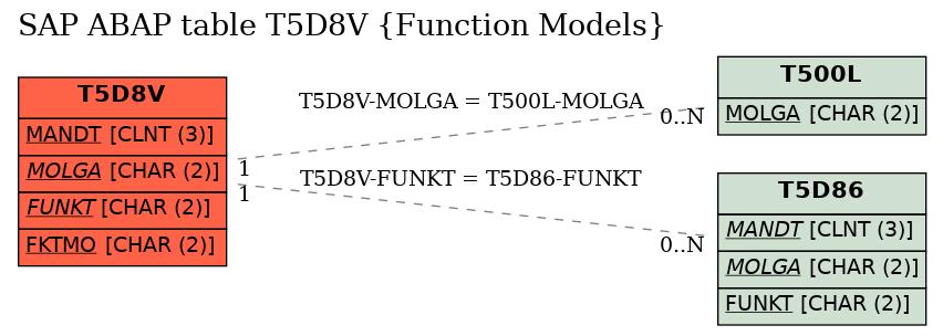 E-R Diagram for table T5D8V (Function Models)