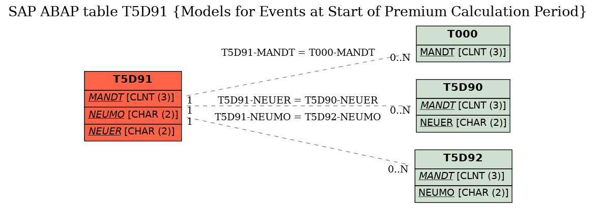 E-R Diagram for table T5D91 (Models for Events at Start of Premium Calculation Period)
