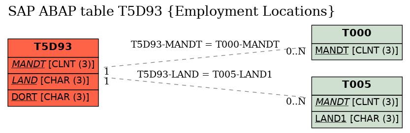 E-R Diagram for table T5D93 (Employment Locations)