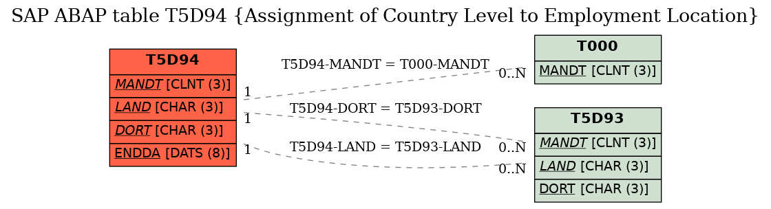 E-R Diagram for table T5D94 (Assignment of Country Level to Employment Location)