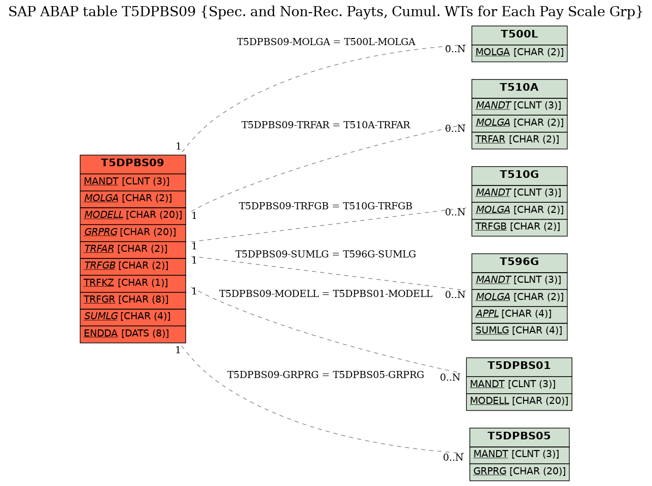 E-R Diagram for table T5DPBS09 (Spec. and Non-Rec. Payts, Cumul. WTs for Each Pay Scale Grp)