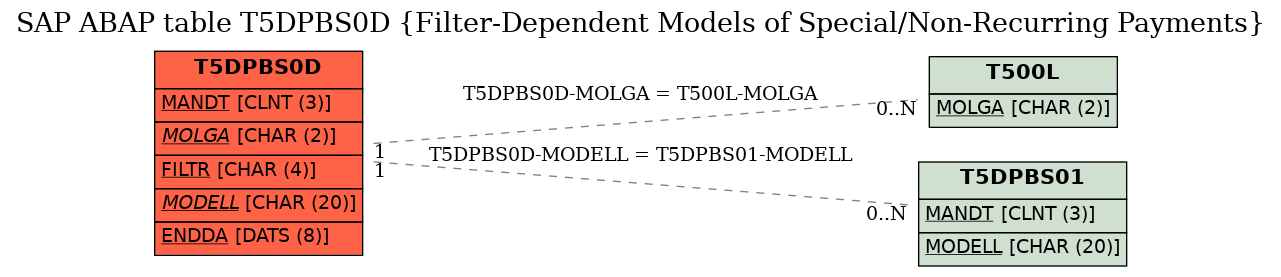 E-R Diagram for table T5DPBS0D (Filter-Dependent Models of Special/Non-Recurring Payments)